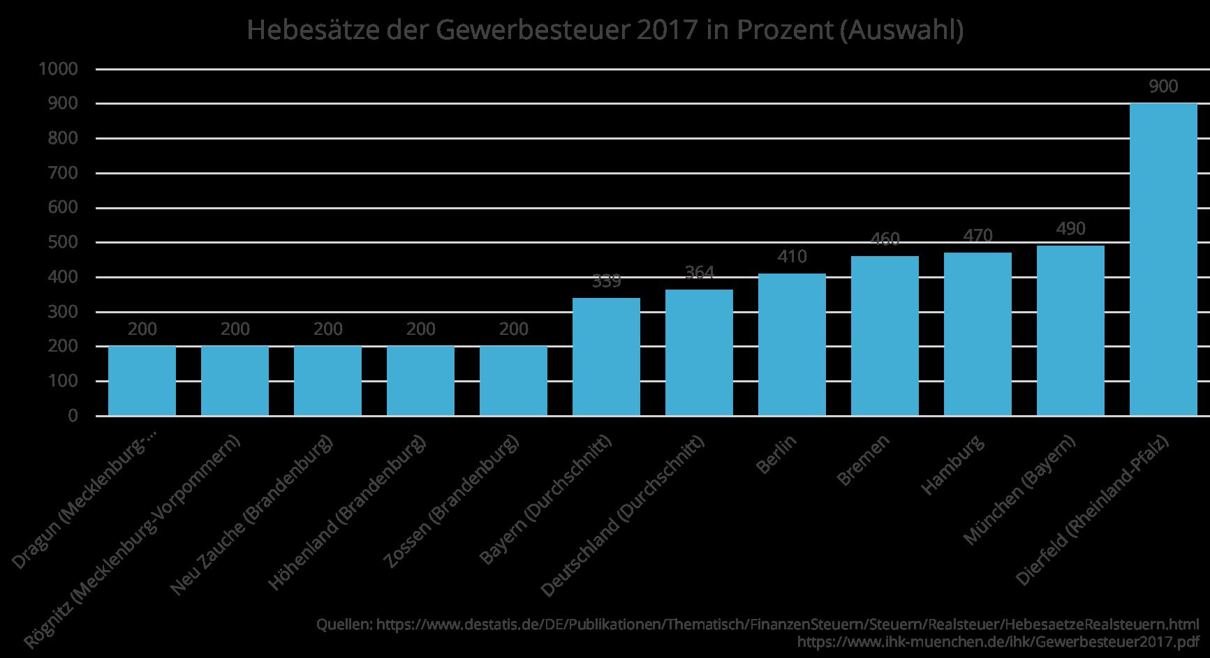 Balkendiagramm Hebesätze (höchster, niedrigster) der Gewerbesteuer 2017 in Prozent (Auswahl)