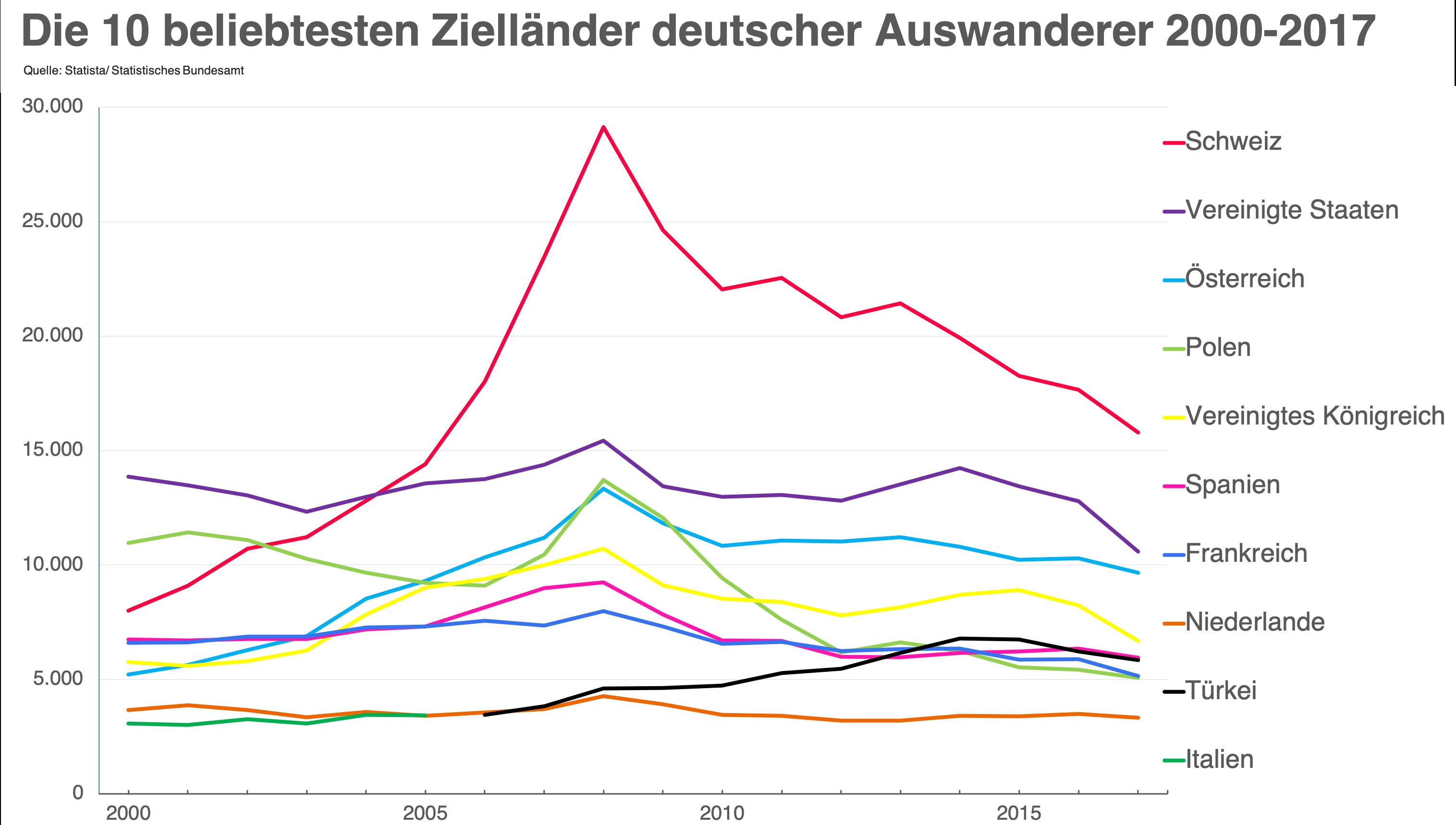 Top 10 Zielländer deutscher Auswanderer und Auswanderinnen